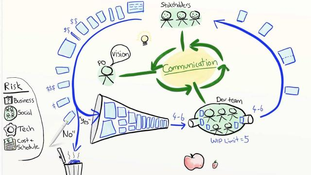 Embedded thumbnail for What is an agile project manager?